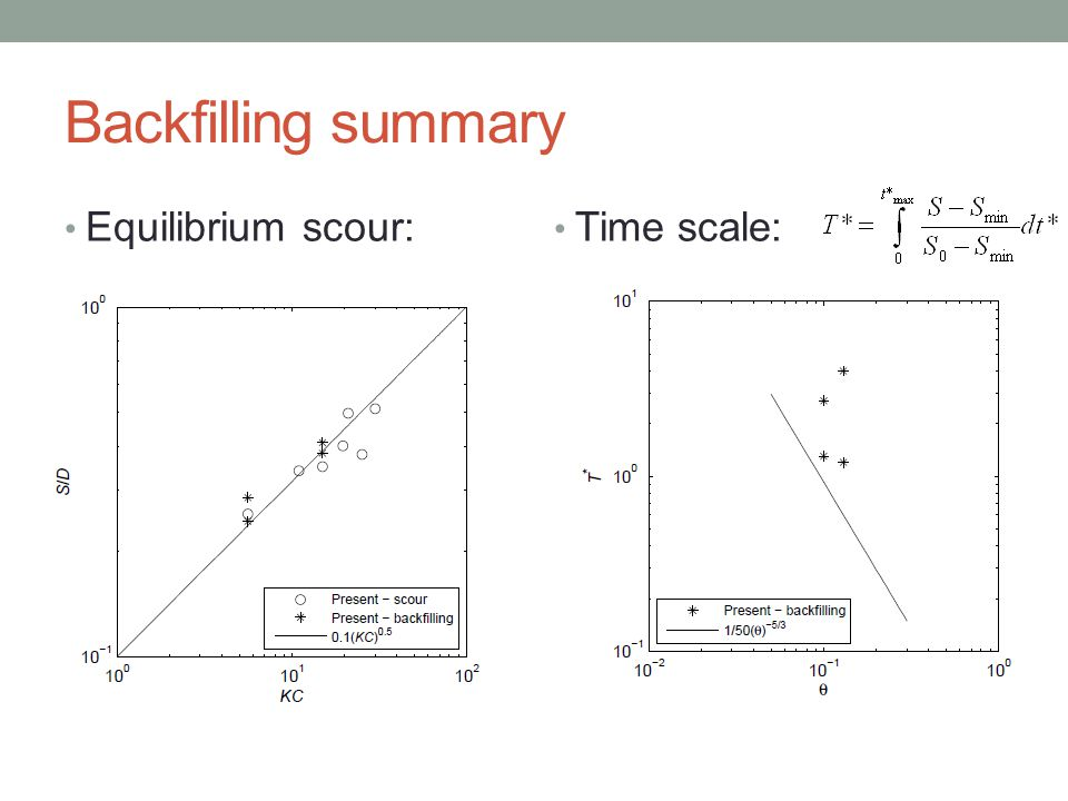 Backfilling summary Equilibrium scour: Time scale: