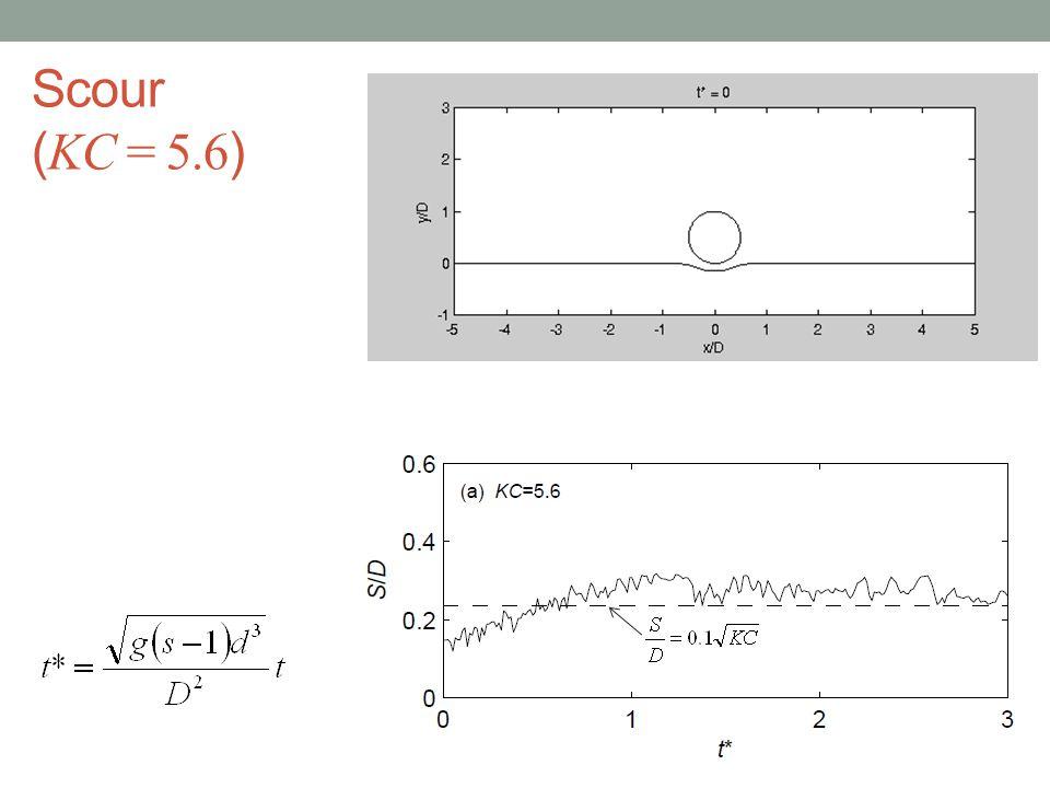 Scour (KC = 5.6)