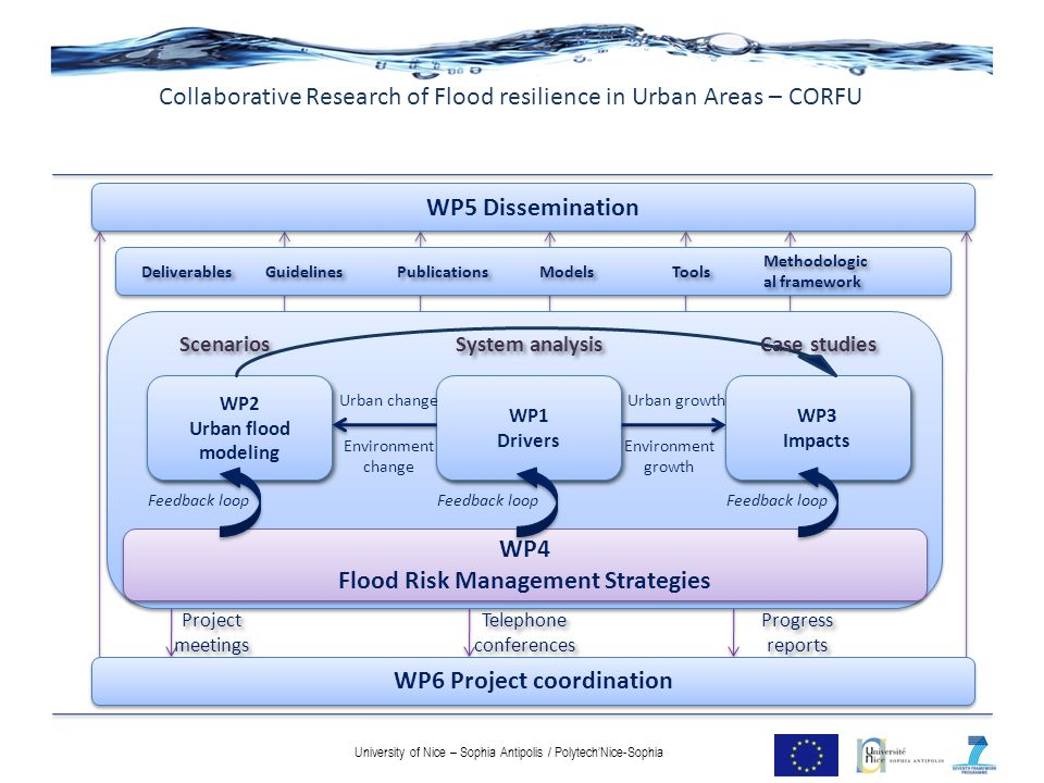 Collaborative Research of Flood resilience in Urban Areas – CORFU
