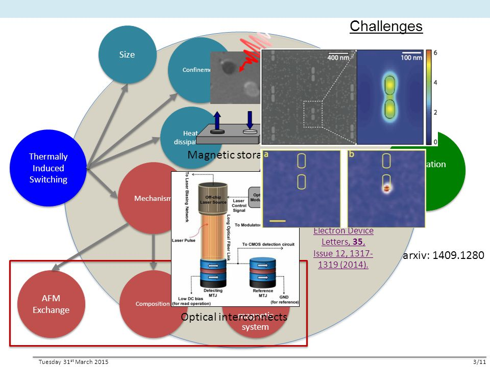 Challenges Magnetic storage arxiv: 1409.1280 Optical interconnects