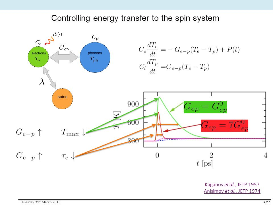 Controlling energy transfer to the spin system