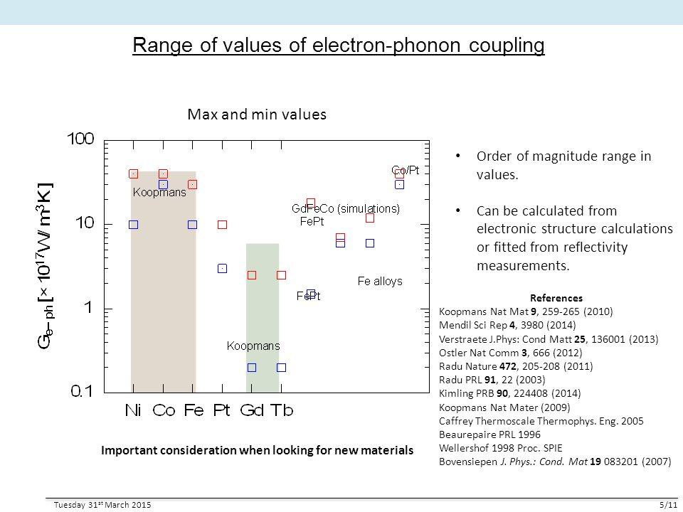 Range of values of electron-phonon coupling