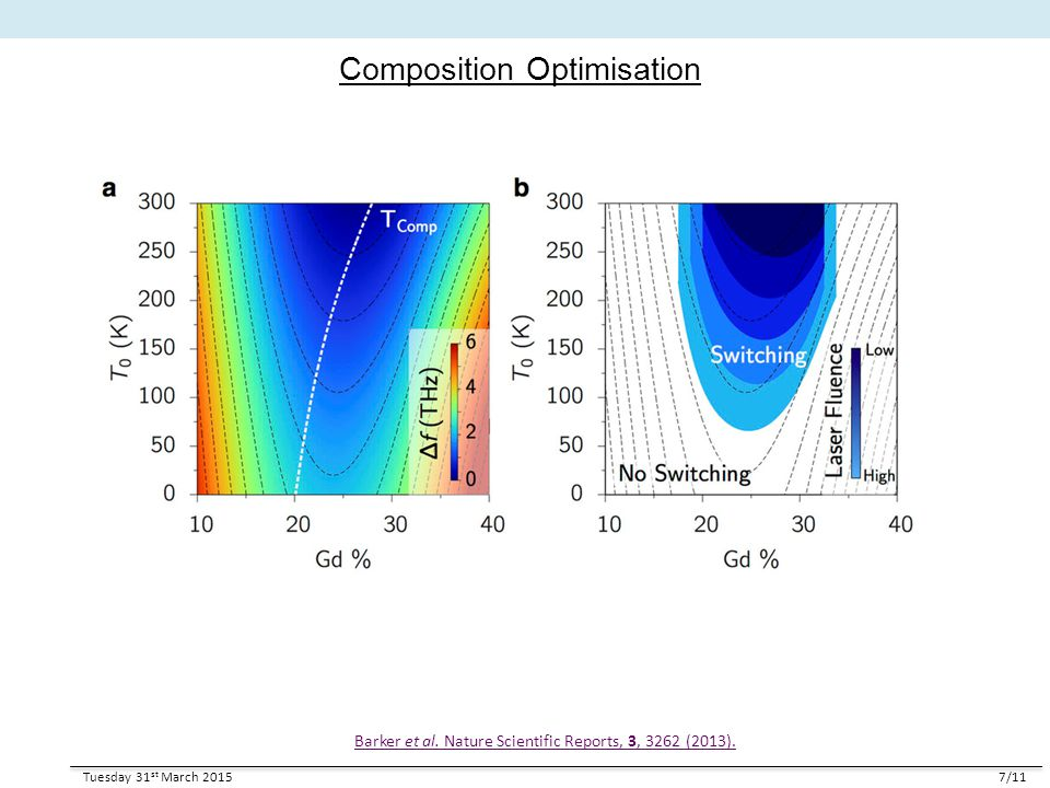 Composition Optimisation