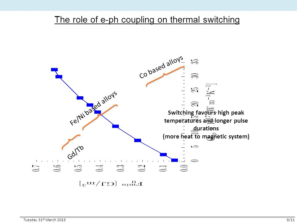 The role of e-ph coupling on thermal switching