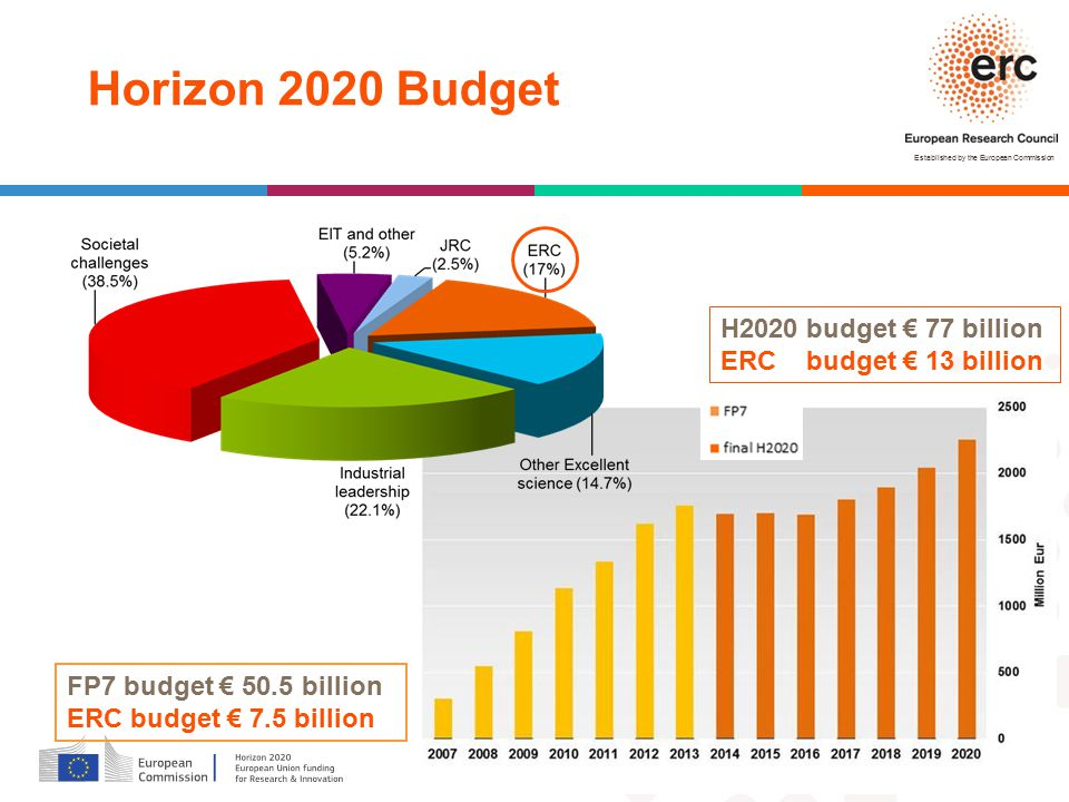 Horizon 2020 Budget H2020 budget € 77 billion ERC budget € 13 billion