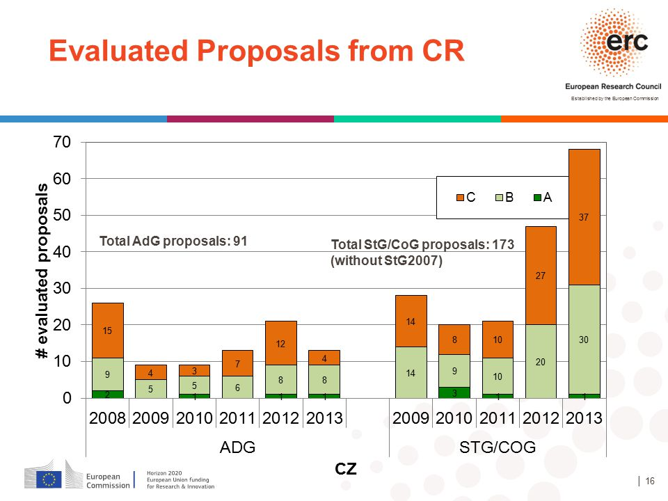 Evaluated Proposals from CR