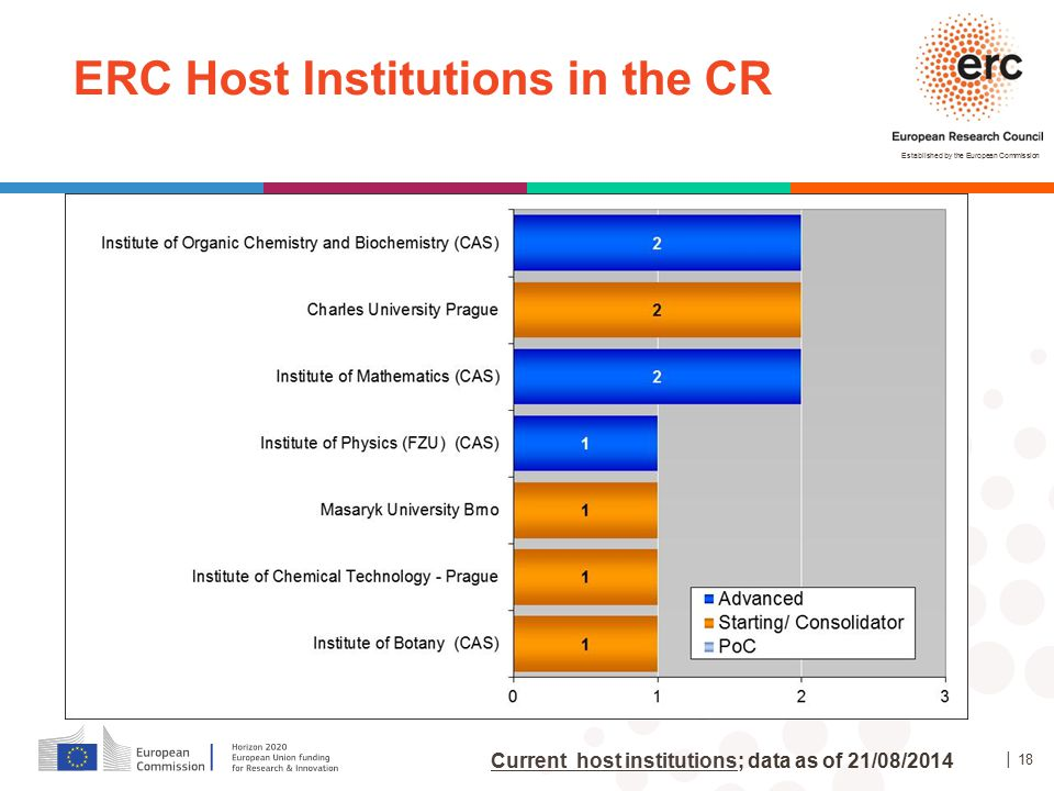 ERC Host Institutions in the CR