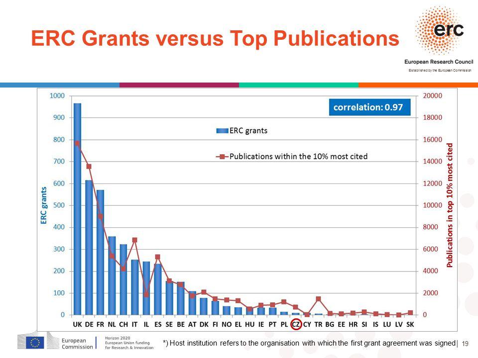 ERC Grants versus Top Publications