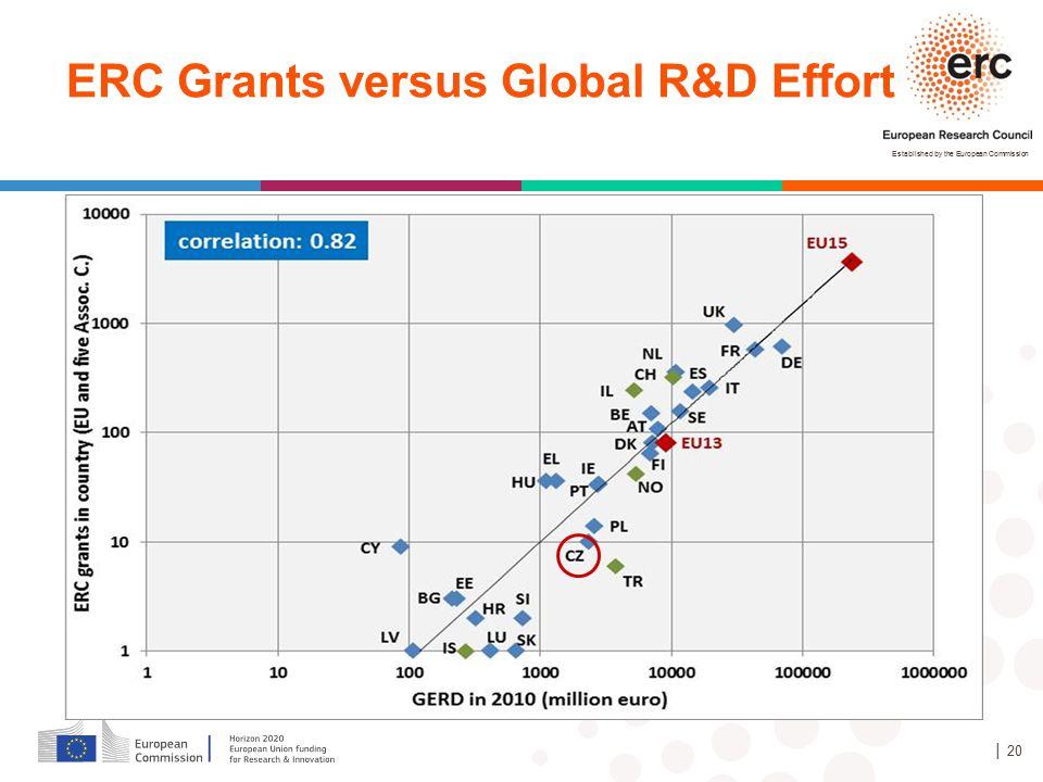 ERC Grants versus Global R&D Effort
