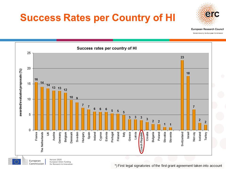 Success Rates per Country of HI