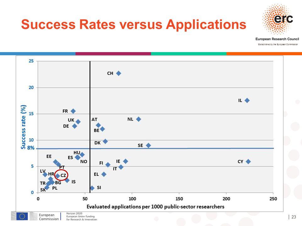 Success Rates versus Applications
