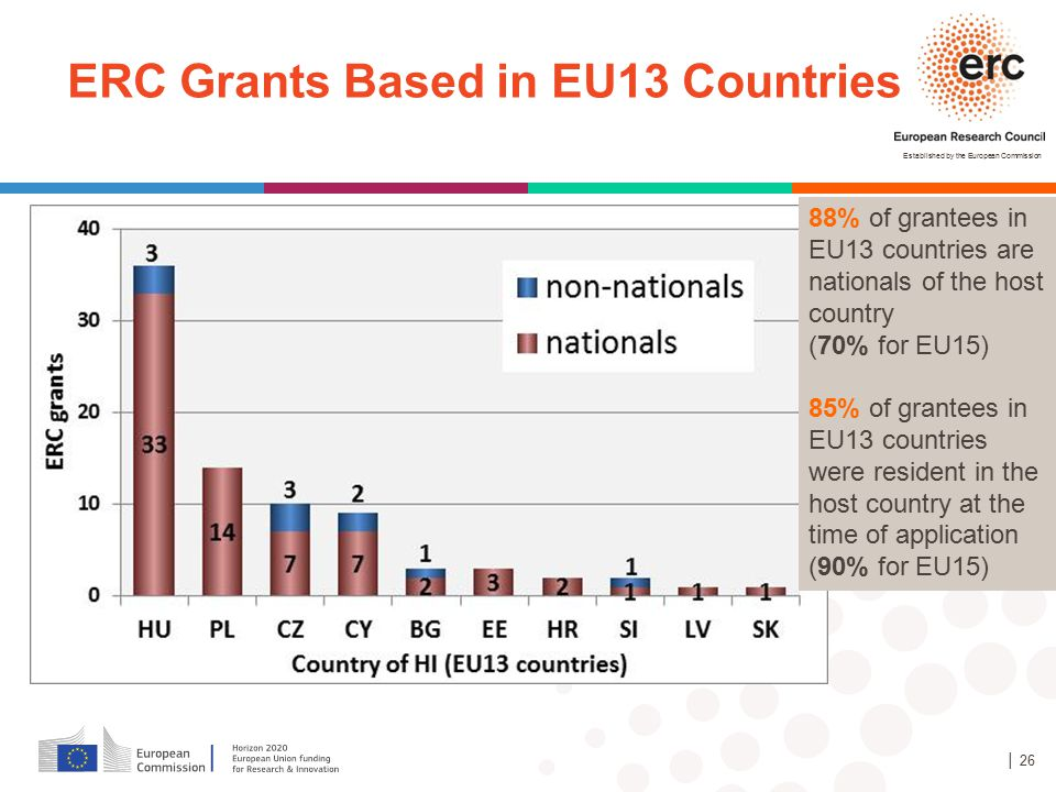 ERC Grants Based in EU13 Countries