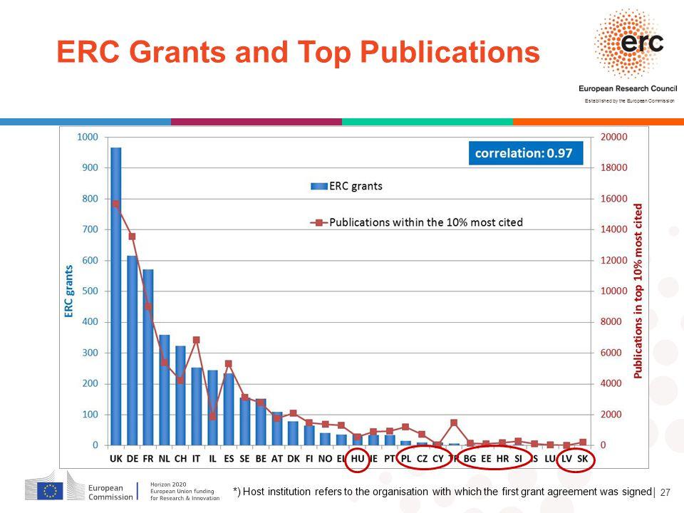 ERC Grants and Top Publications