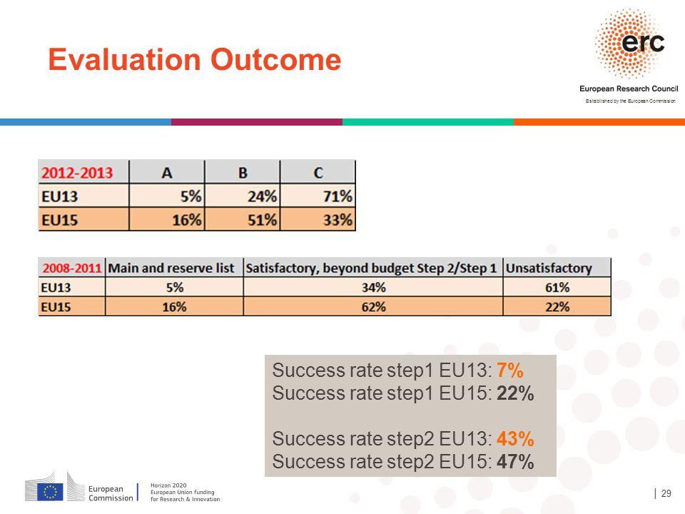 Evaluation Outcome Success rate step1 EU13: 7%