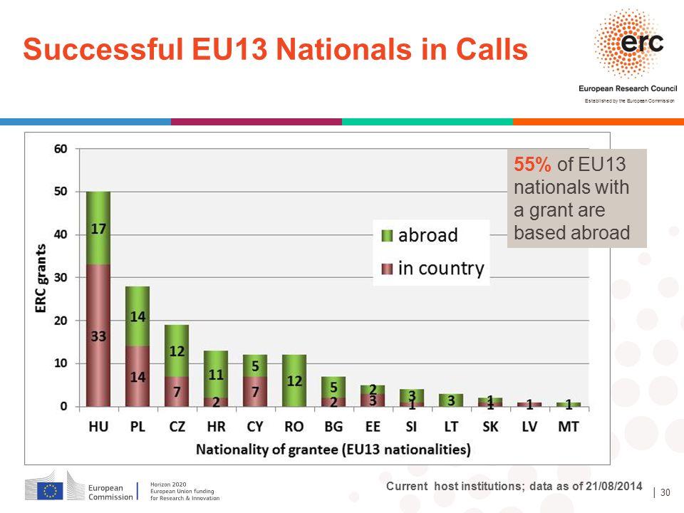 Successful EU13 Nationals in Calls