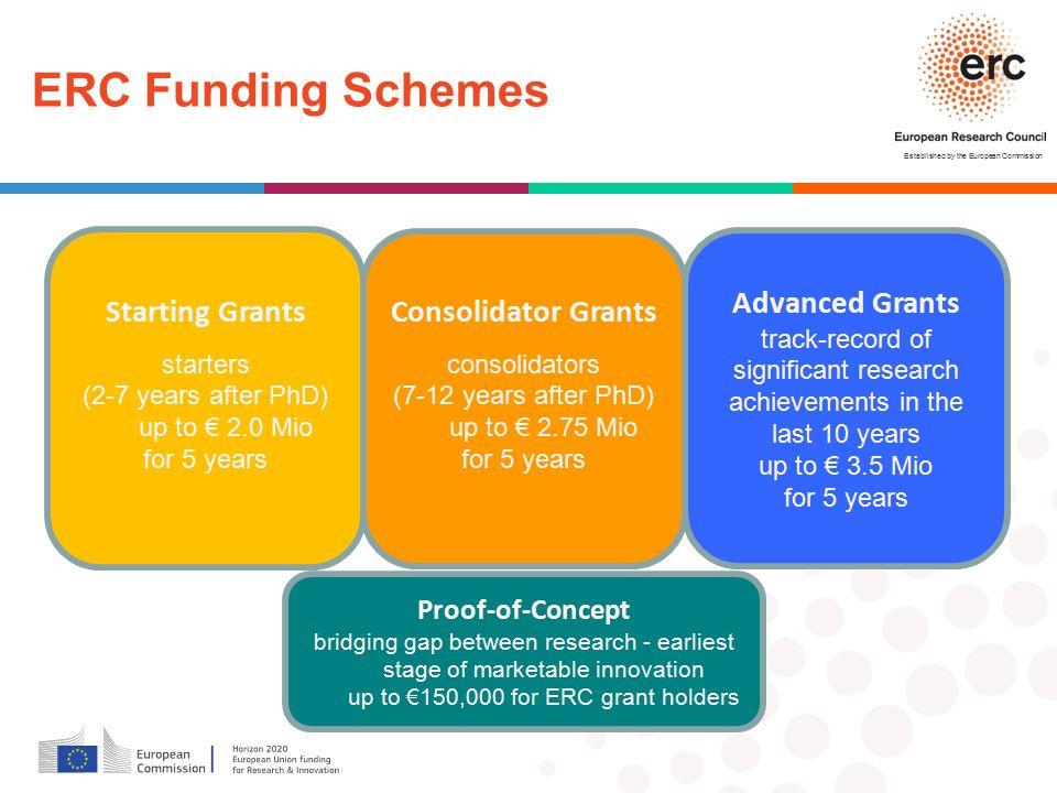ERC Funding Schemes Starting Grants Advanced Grants