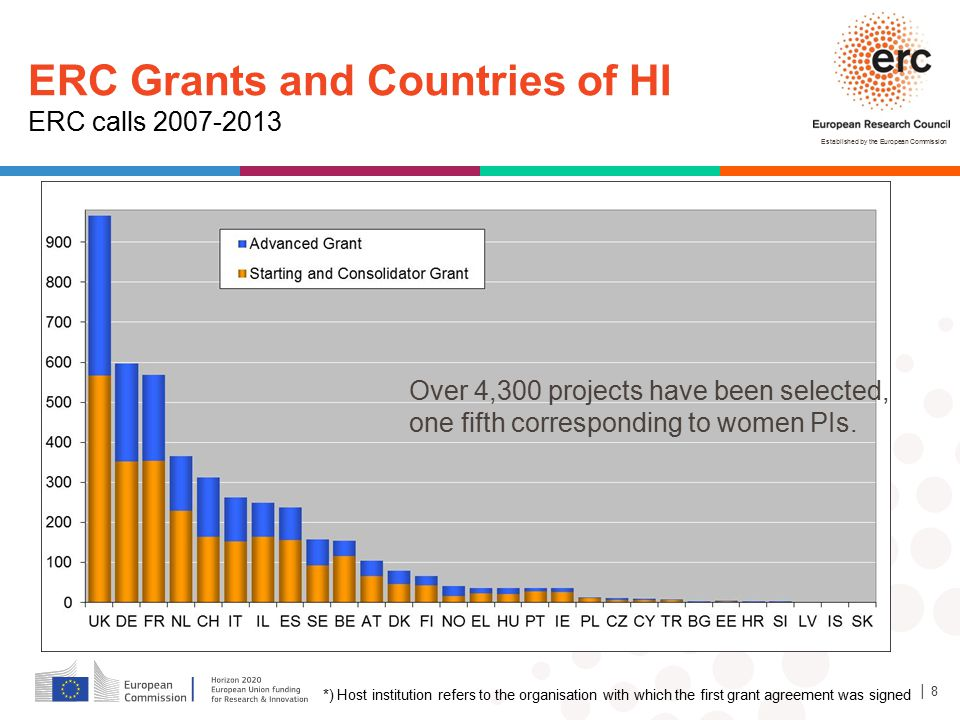 ERC Grants and Countries of HI