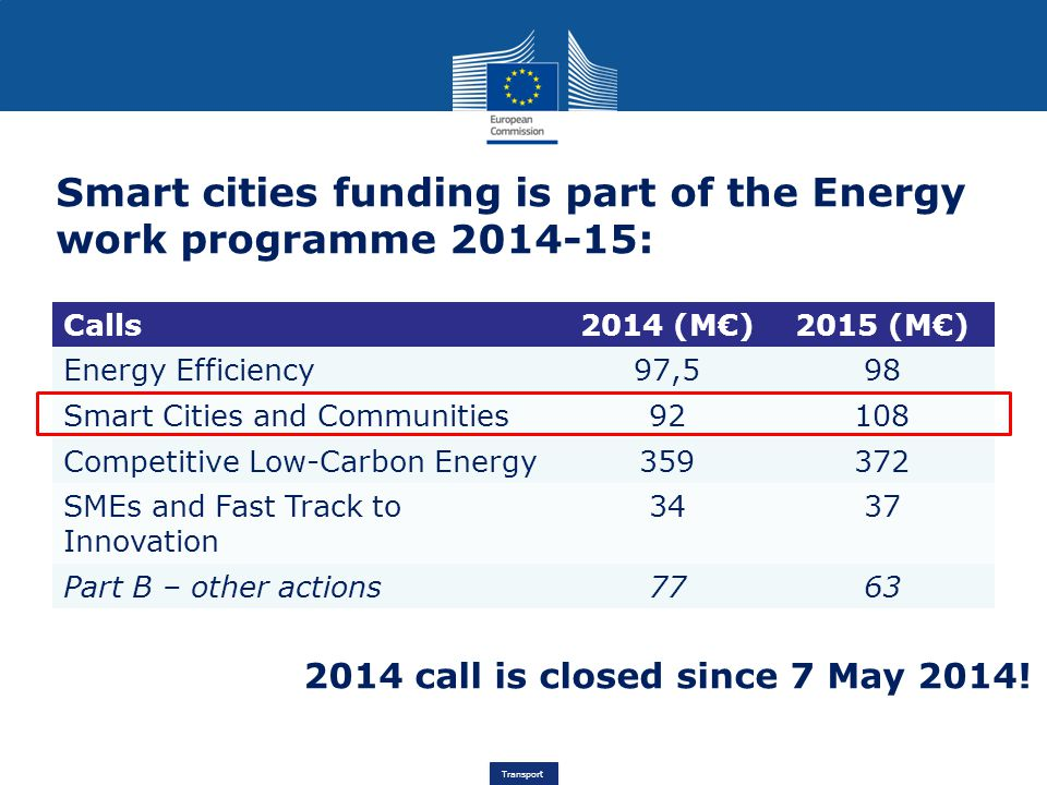Smart cities funding is part of the Energy work programme 2014-15: