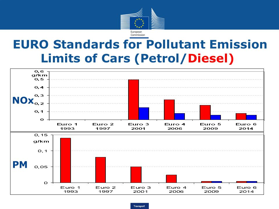EURO Standards for Pollutant Emission Limits of Cars (Petrol/Diesel)