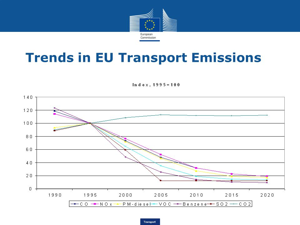 Trends in EU Transport Emissions