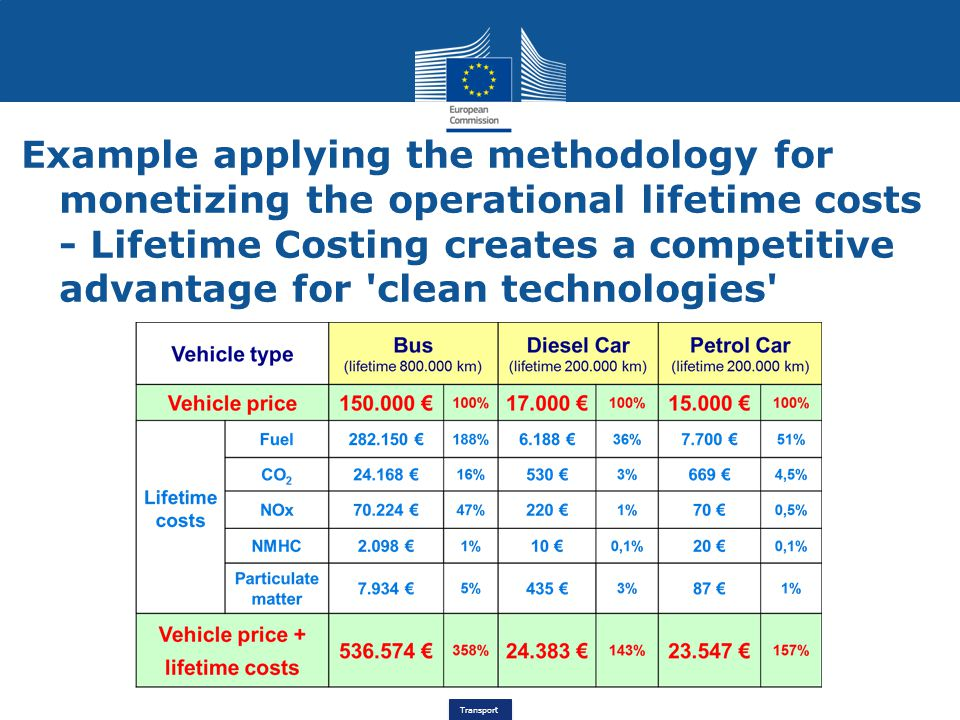 Example applying the methodology for monetizing the operational lifetime costs - Lifetime Costing creates a competitive advantage for clean technologies