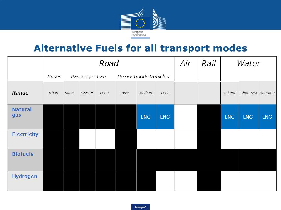 Alternative Fuels for all transport modes