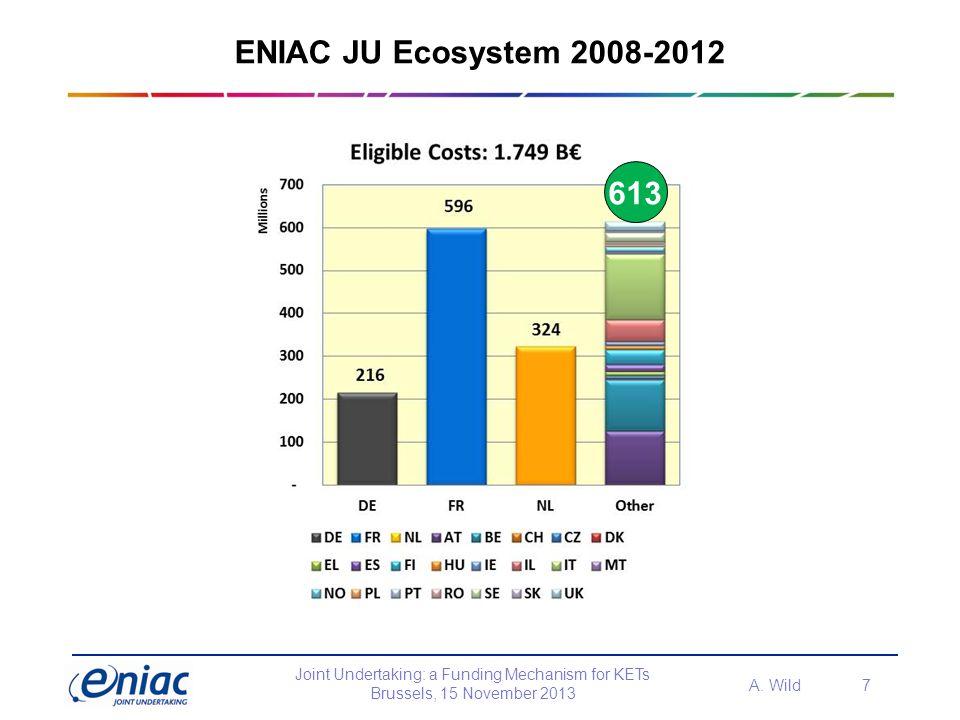 ENIAC JU Ecosystem 2008-2012 613