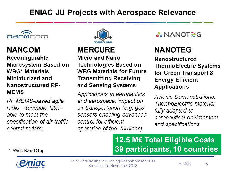 ENIAC JU Projects with Aerospace Relevance