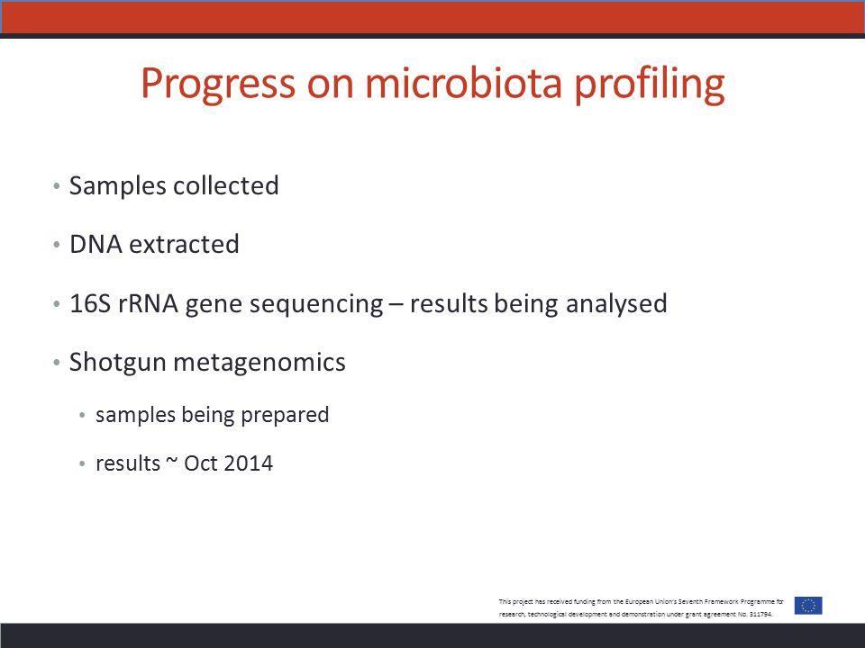 Progress on microbiota profiling