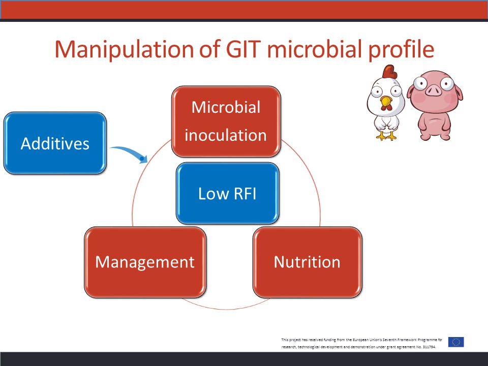 Manipulation of GIT microbial profile