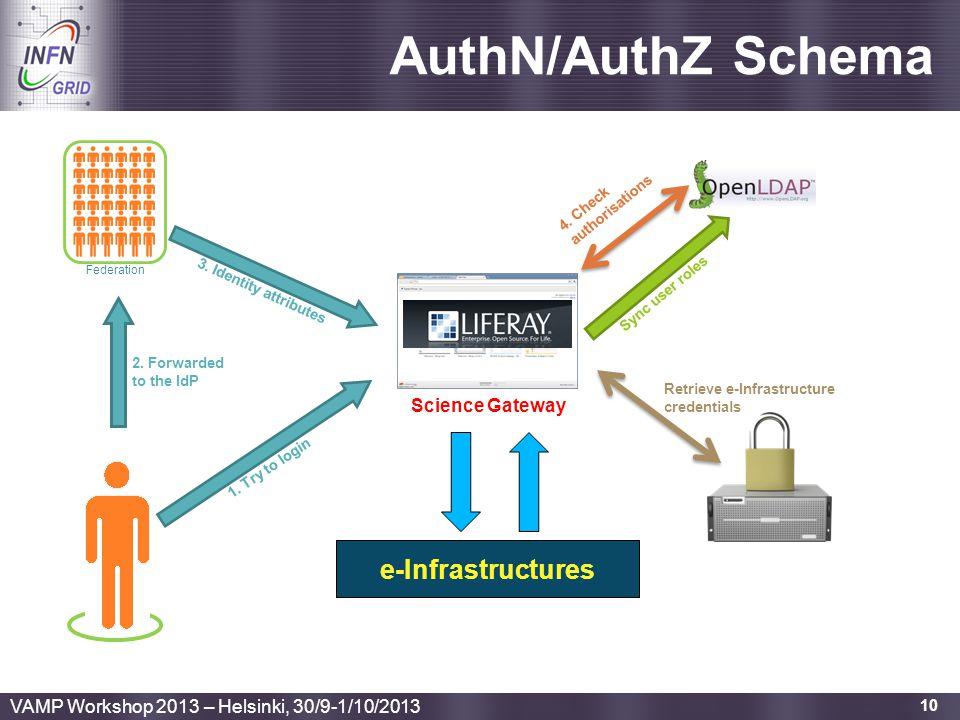 AuthN/AuthZ Schema e-Infrastructures Science Gateway