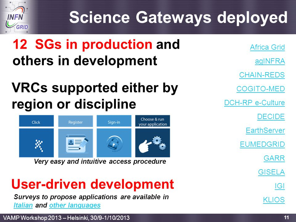 Science Gateways deployed