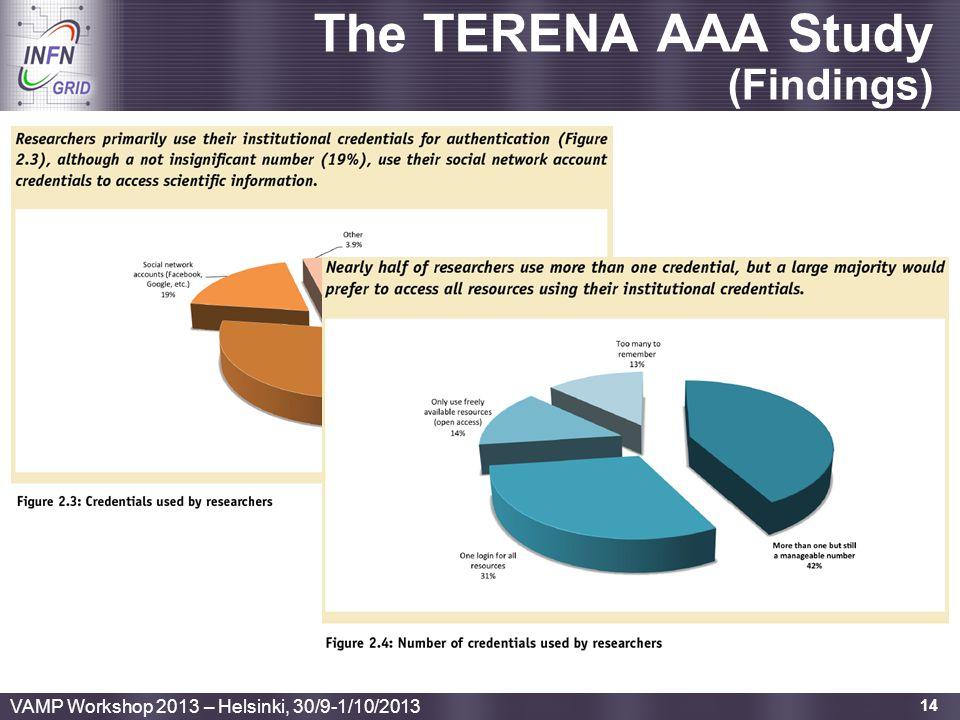 The TERENA AAA Study (Findings)