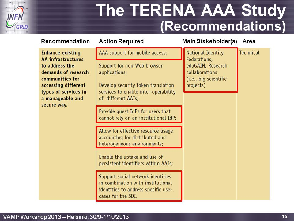 The TERENA AAA Study (Recommendations)