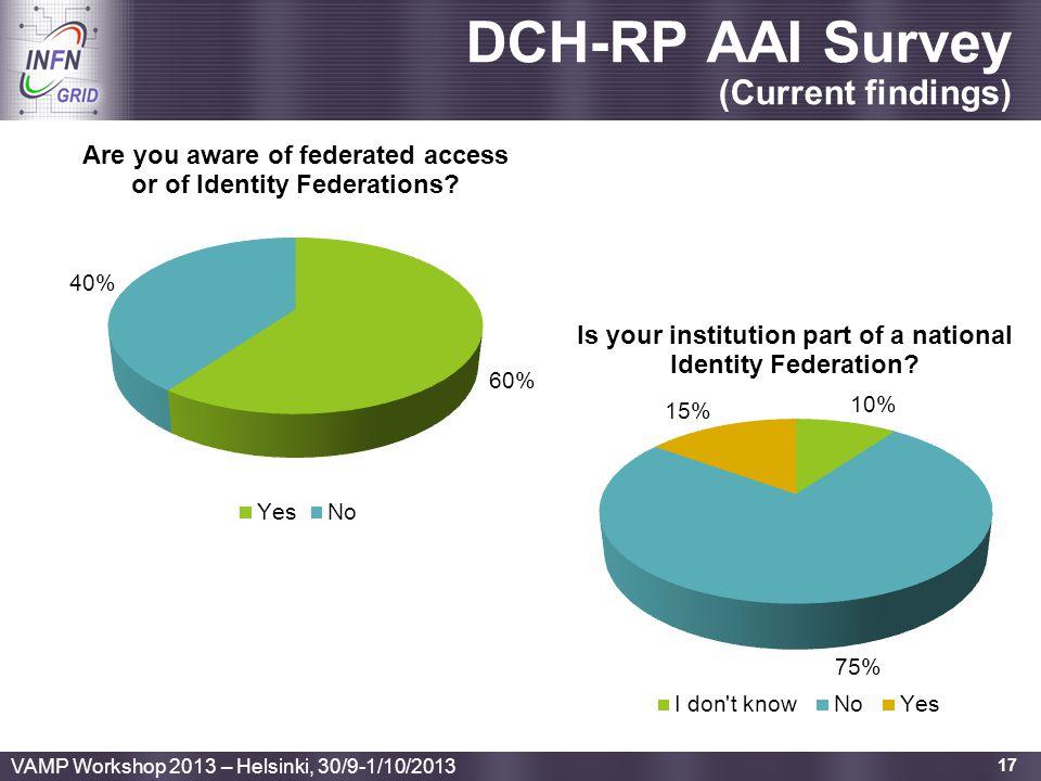 DCH-RP AAI Survey (Current findings)