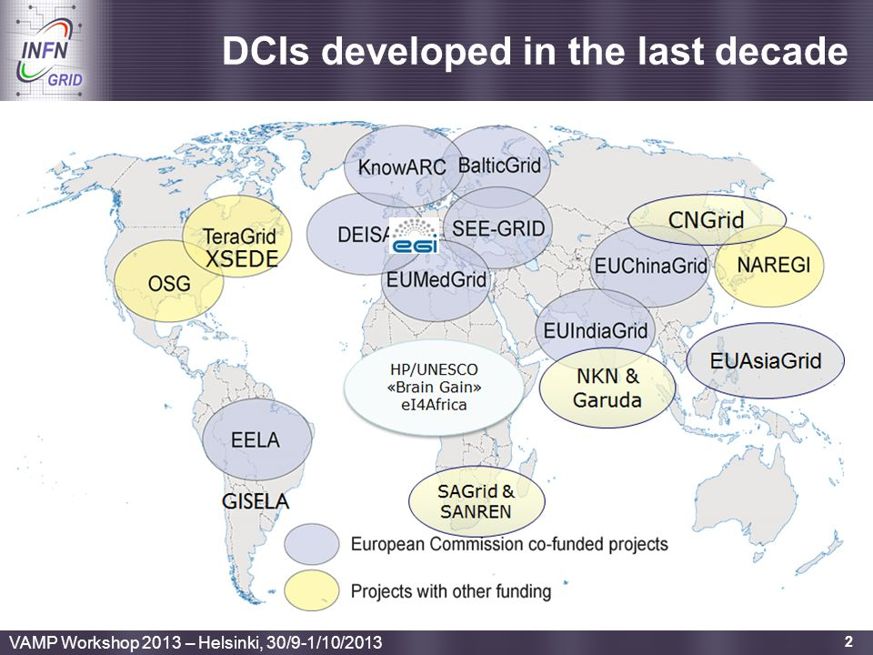 DCIs developed in the last decade