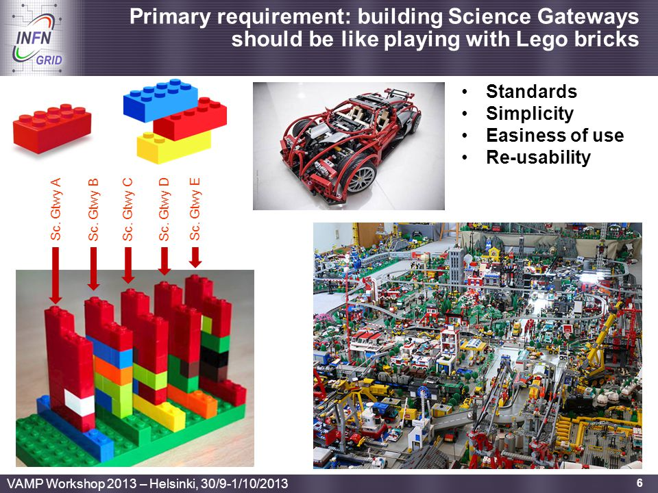 Primary requirement: building Science Gateways should be like playing with Lego bricks