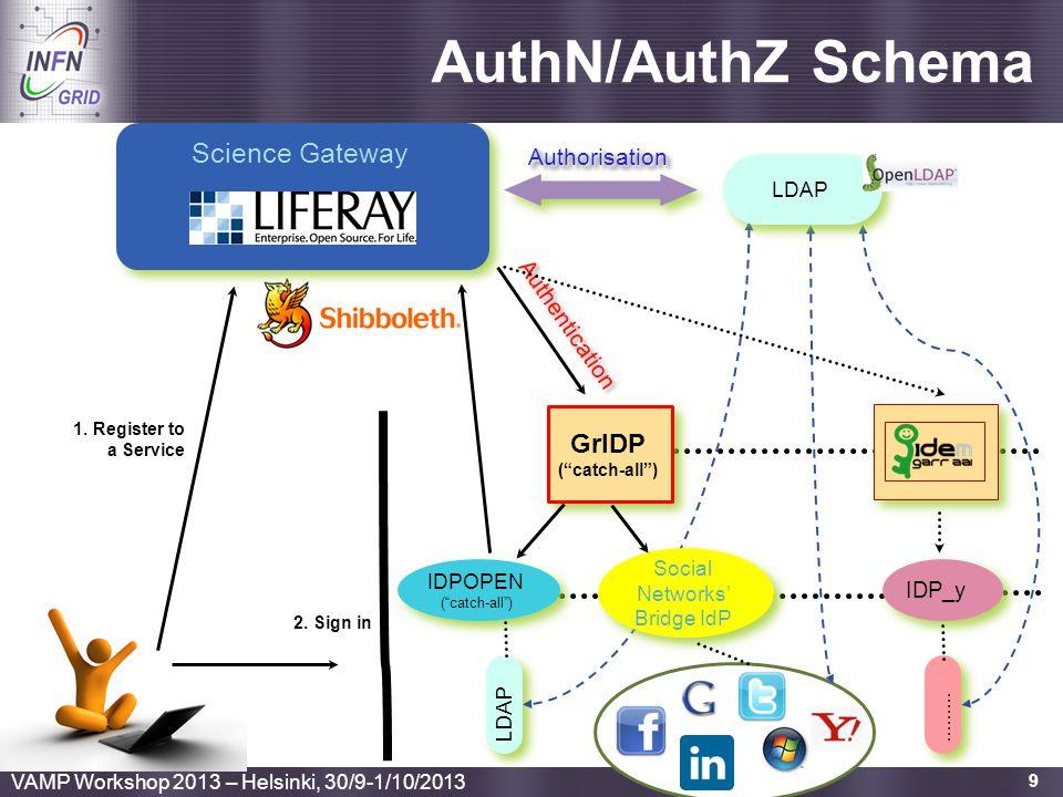 Social Networks' Bridge IdP