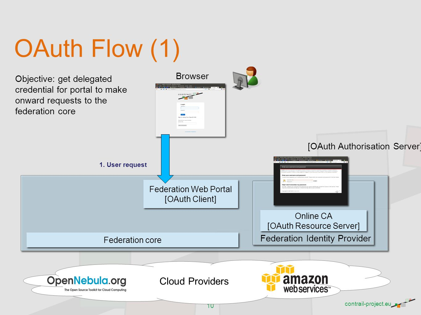 OAuth Flow (1) Cloud Providers Browser
