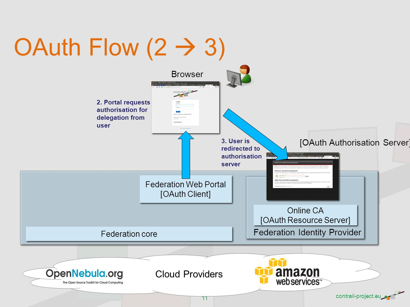 OAuth Flow (2  3) Cloud Providers Browser