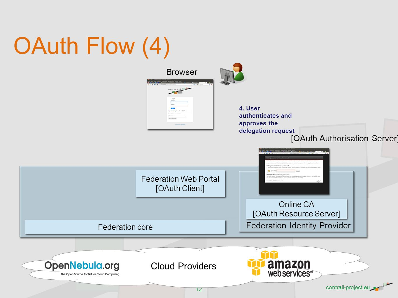 OAuth Flow (4) Cloud Providers Browser [OAuth Authorisation Server]