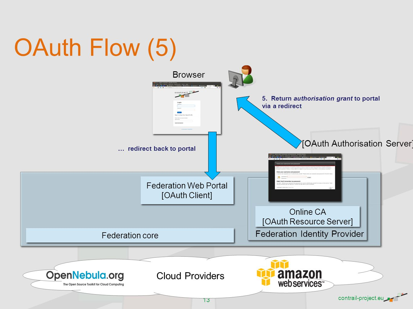 OAuth Flow (5) Cloud Providers Browser [OAuth Authorisation Server]