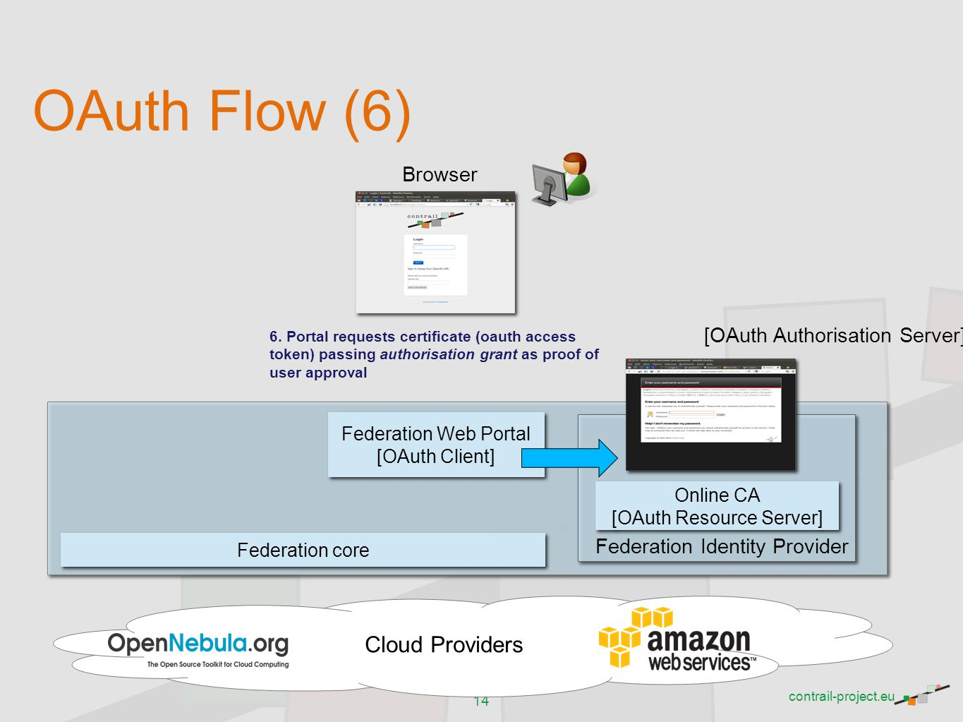 OAuth Flow (6) Cloud Providers Browser [OAuth Authorisation Server]