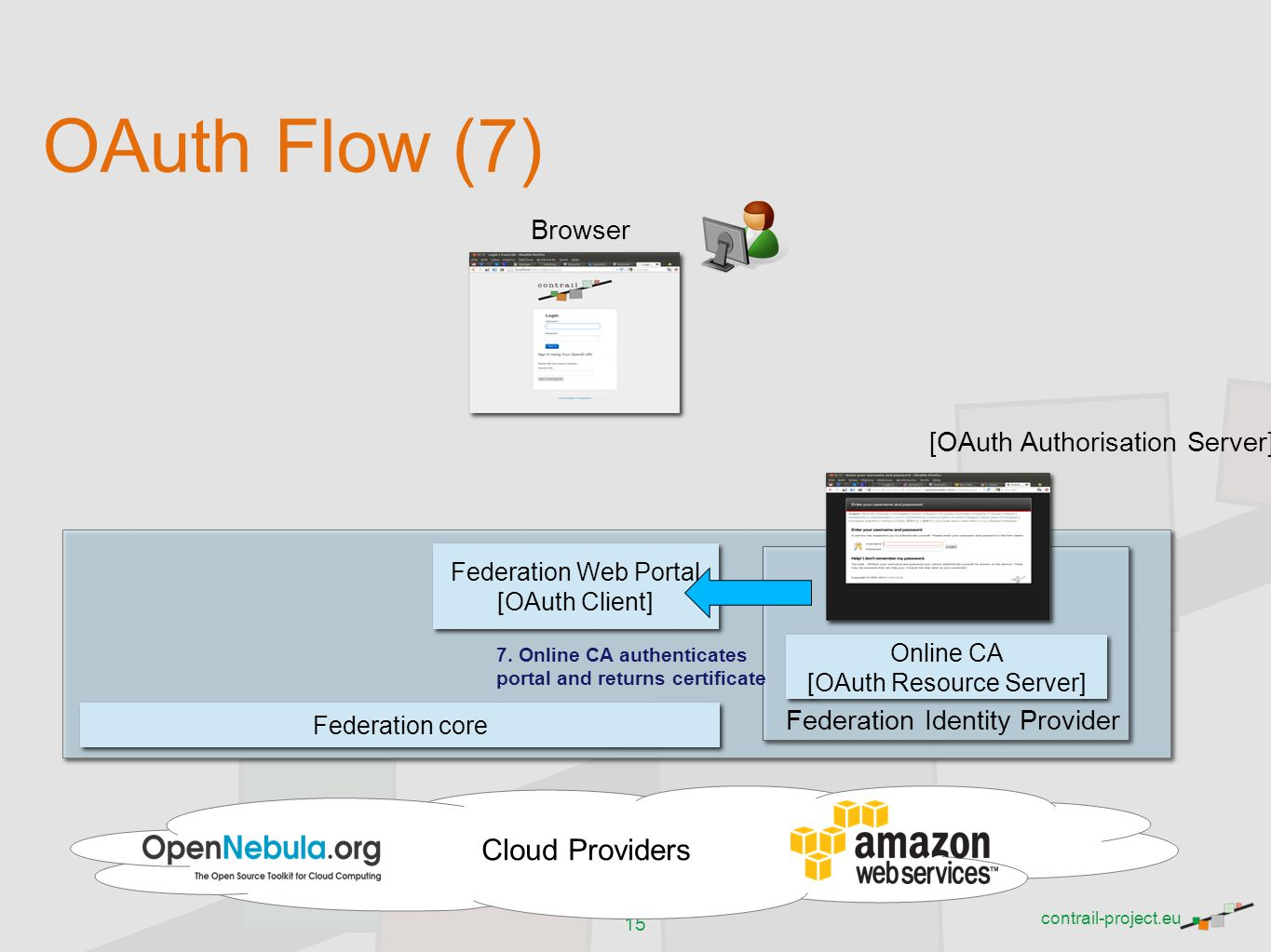 OAuth Flow (7) Cloud Providers Browser [OAuth Authorisation Server]