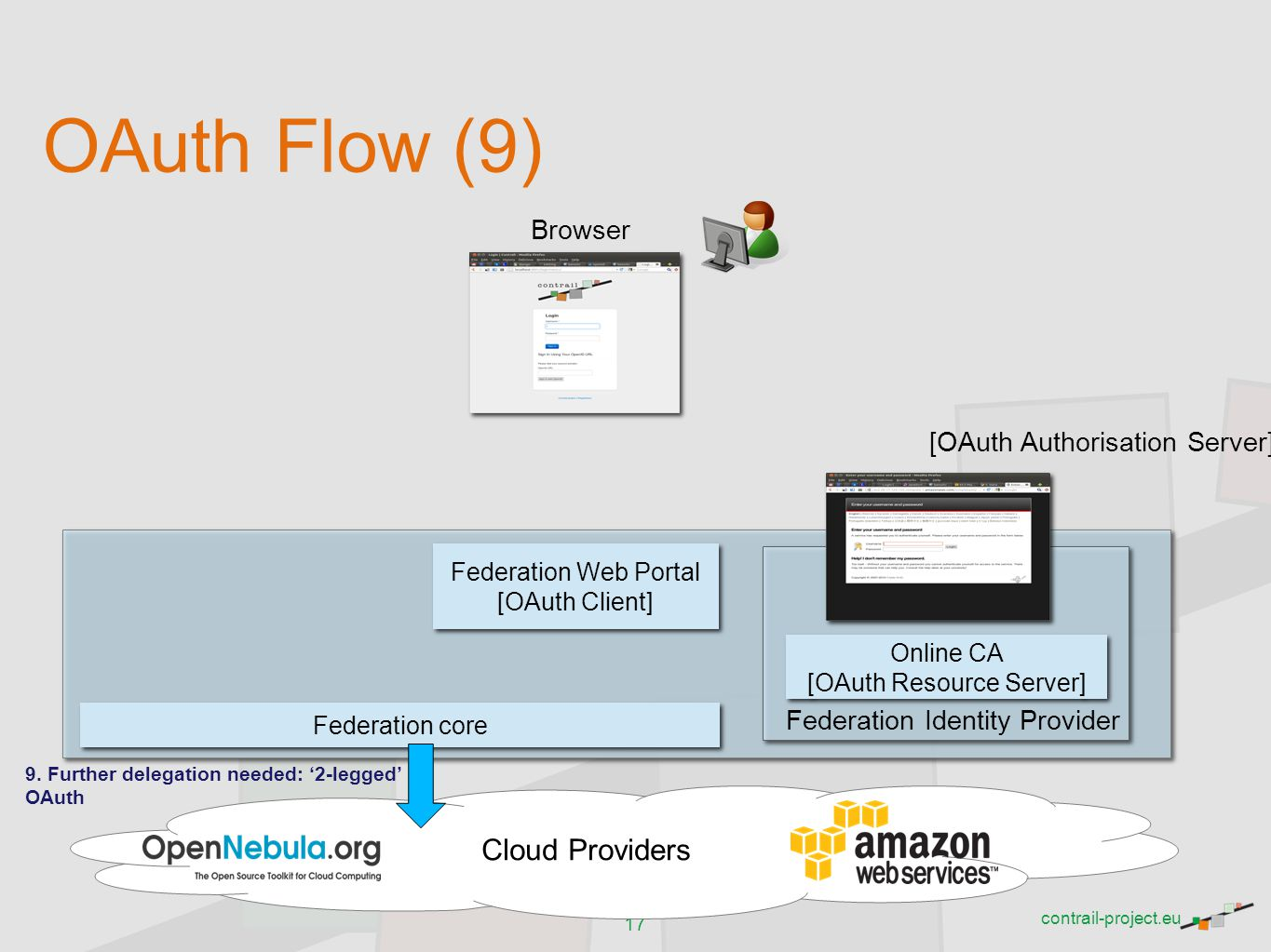 OAuth Flow (9) Cloud Providers Browser [OAuth Authorisation Server]