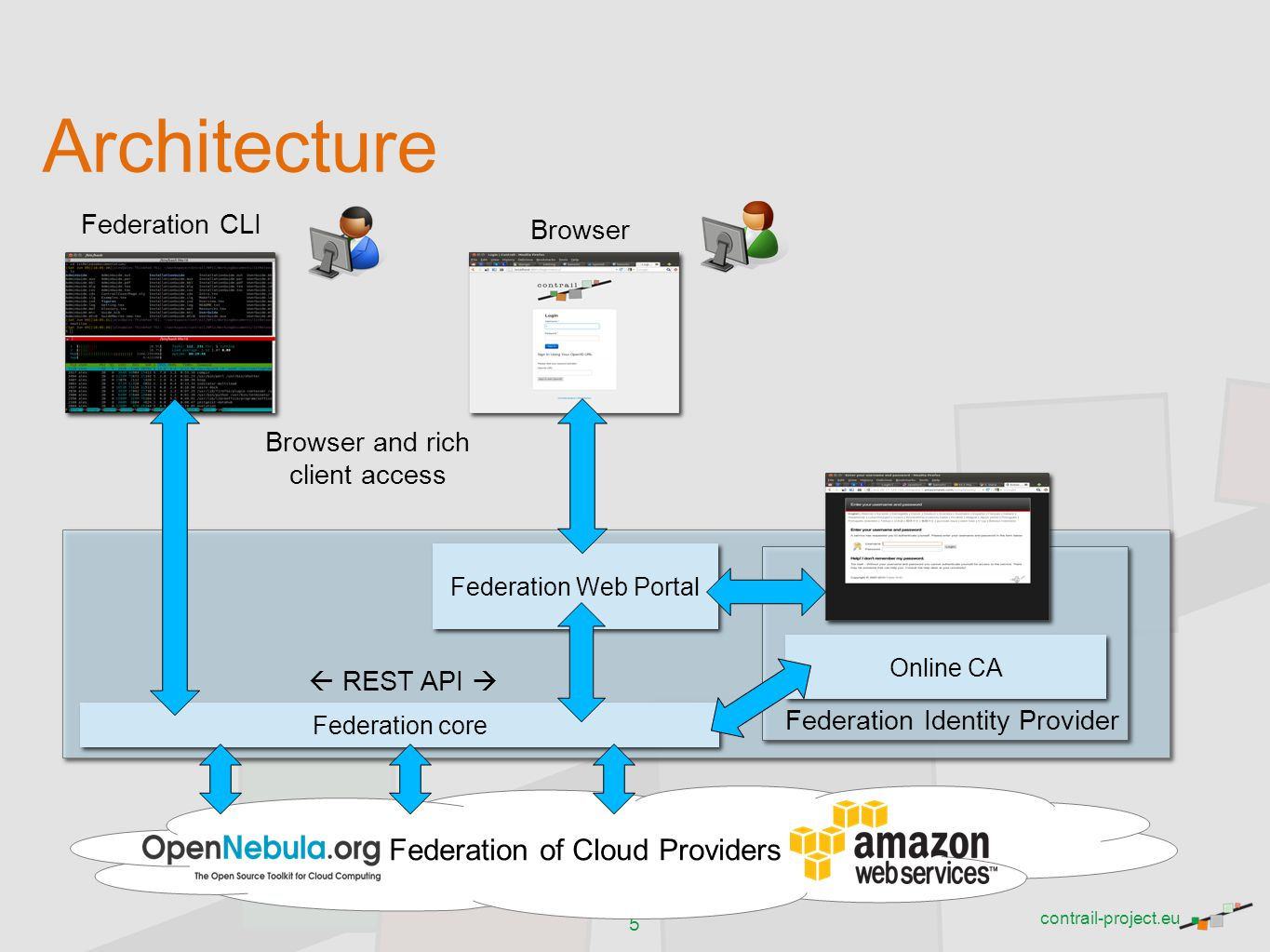 Architecture Federation of Cloud Providers Federation CLI Browser