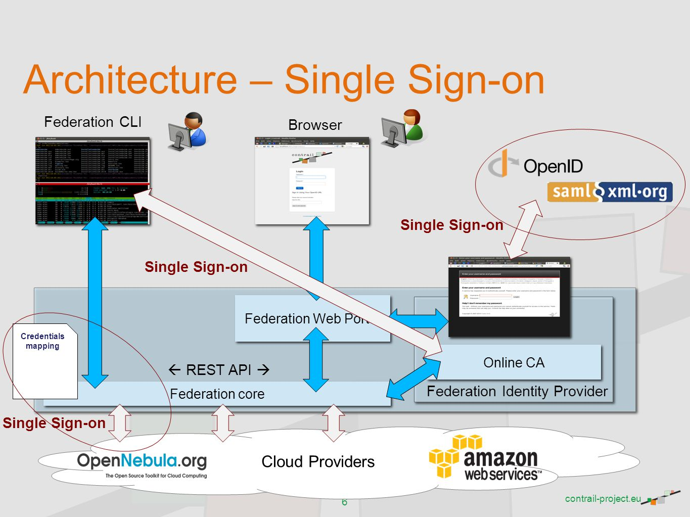 Architecture – Single Sign-on