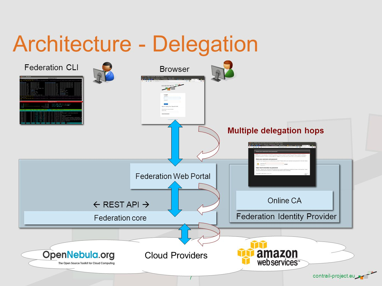 Architecture - Delegation