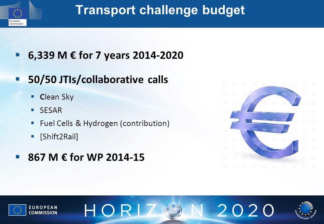 Transport challenge budget