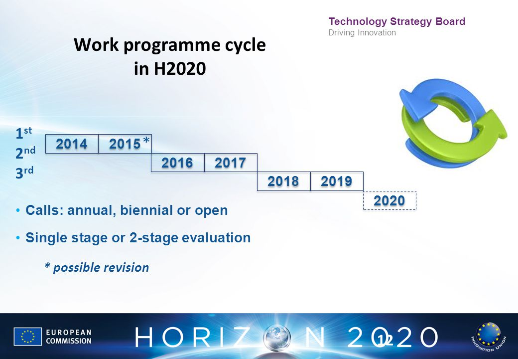 Work programme cycle in H2020